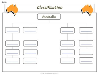 Australia: Graphic Organizers KWL Chart, Venn Diagrams, Classifying  Common Core