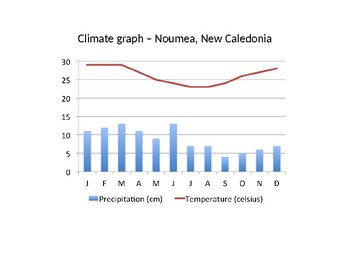 Australia's Neighbours Climate Data