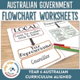 Australia's Three Levels of Government Worksheets