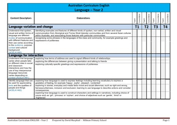 Australian Curriculum English Checklists (ALL YEAR LEVELS)