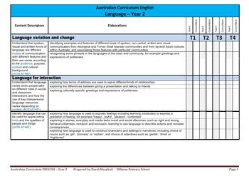 Australian Curriculum English Checklists (ALL YEAR LEVELS)