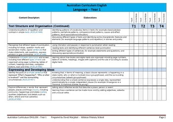 Australian Curriculum English (Year 1) Checklist