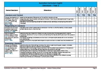 Australian Curriculum English (Year 2) Checklist