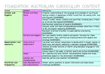 Australian Curriculum Foundation/Kindergarten Maths Task Cards