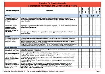 Australian Curriculum Geography (Year 5) Checklist