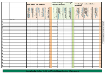 Australian Curriculum Health and Physical Education (Y5-6) Assessment Checklist