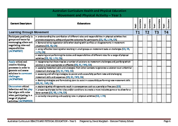 Australian Curriculum Health and Physical Education (Year 5-6) Checklist