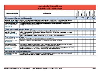Australian Curriculum History (Foundation)