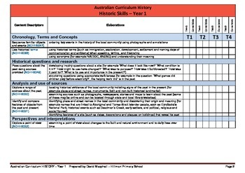 Australian Curriculum History (Year 1) Checklist