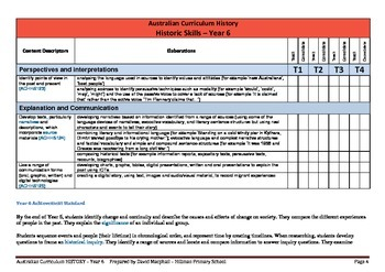 Australian Curriculum History (Year 6) Checklist