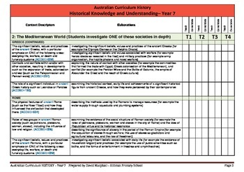 Australian Curriculum History (Year 7) Checklist