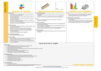 Australian Curriculum - Maths (Year 5)