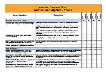 Australian Curriculum Maths (Year 7) Checklist