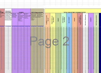 Australian Curriculum Numeracy (ALL YEARS) Spreadsheet Analyser