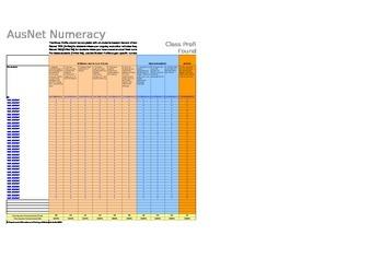 Australian Curriculum Numeracy (FOUNDATION) Spreadsheet Analyser