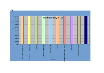 Australian Curriculum Numeracy (Year 1) Spreadsheet Analyser