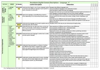 Australian Curriculum  English TEACHER ORGANISER - Foundation