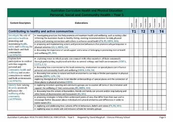Australian Curriculum Planning and Assessment Checklists (YEAR 5)