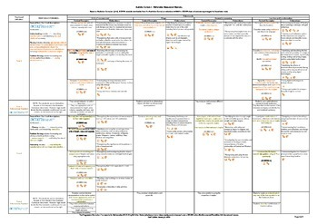 Australian Curriculum - Progression - Maths (v7.2) Measurement & Geometry (F-7)