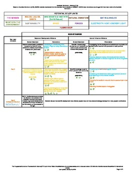 Australian Curriculum - Progression - Science As A Human Endeavour (v7.2) (F-7)