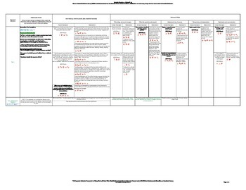 Australian Curriculum - Progressive Framework - History (v7.2) (F-7)