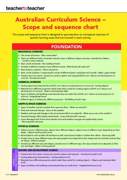 Australian Curriculum Science F - Y1 Scope and Sequence Chart