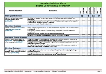 Australian Curriculum Science (Foundation) Checklist