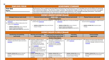 Australian Curriculum Science Planning Template Bundle Foundation-Yr 6 (A3 Size)