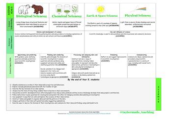 Australian Curriculum - Science (Year 5)