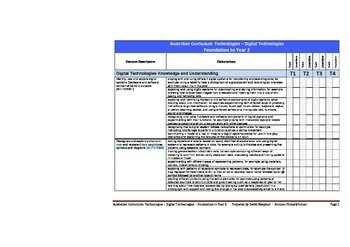 Australian Curriculum Technologies (Foundation - Y2) Checklist
