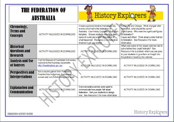 Australian Federation (Activity Matrix)