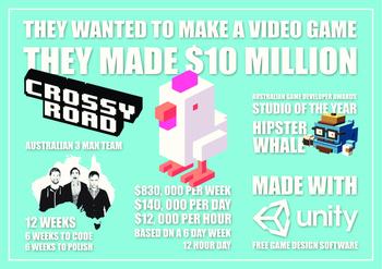 Australian Game Dev / Designer Crossy Road