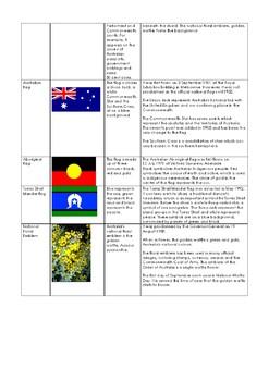 Australian History- Important Days Celebrated in Australia & Symbols/Emblems