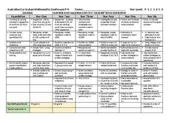 Australian Mathematics Curriculum - Content Overview / Rubric P-6