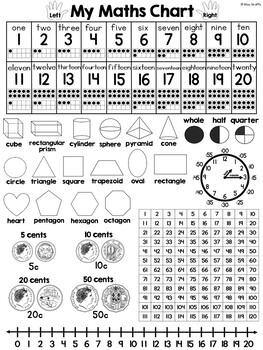 Australian Maths Chart