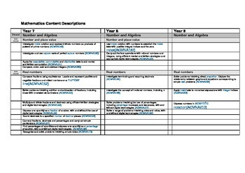 Australian Middle Years Maths Continuum & Strands For Year