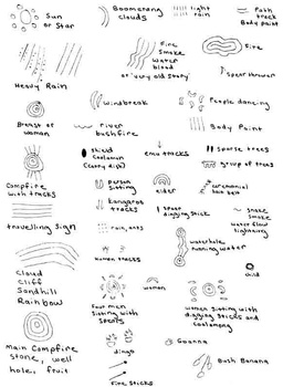 Australian Symbols And Their Meanings By Kim Silbaugh Tpt