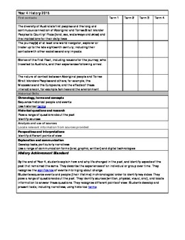 Australian curriculum year 4 history outcomes yearly planning checklist