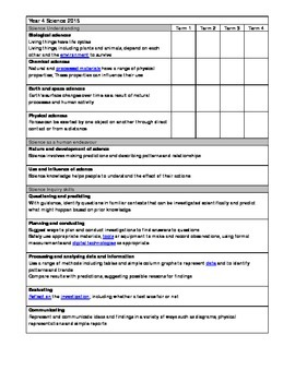 Australian curriculum year 4 science outcomes yearly planning checklist