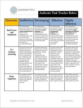 Performance Task Rubric