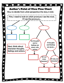 Author's Point of View Flow Chart