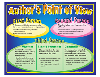 """Author's Point of View Poster- 8½"""" x 11"""""""