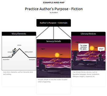 Author's Purpose Activities: Definition, Application to Literature & to Texts