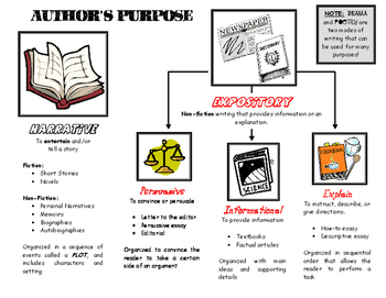 Author's Purpose Graphic