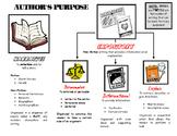 Author's Purpose Graphic