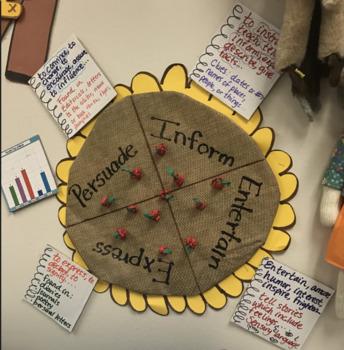 Author's Purpose PIEE Bulletin Board Idea