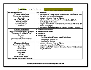 Reference Pages for Author's Purpose and Point of View (set)