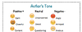 Author's Tone with Emojis
