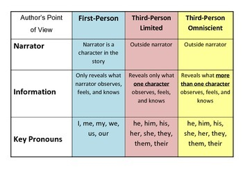 Author's Point of View Chart