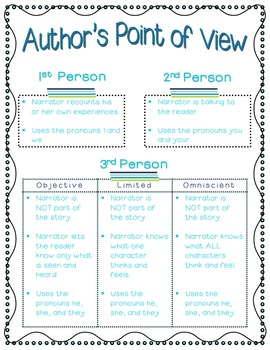 Author's Point of View Poster